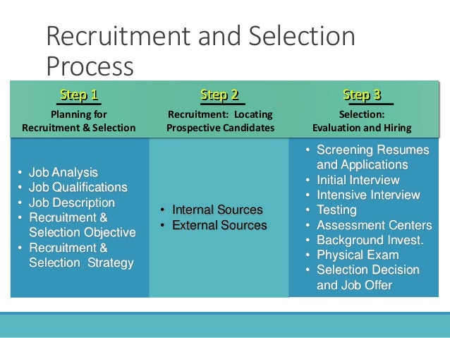 recruitment and selection 4 essay The recruitment process has eight different stages  human resources assignment 2 recruitment and selection the recruitment process has eight different stages.