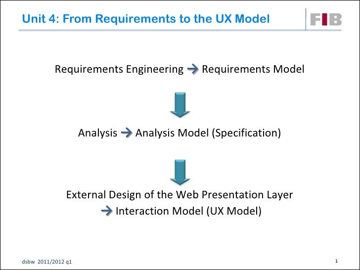 Unit 4: From Requirements to the UX Model           Requirements Engineering → Requirements Model                    Analy...