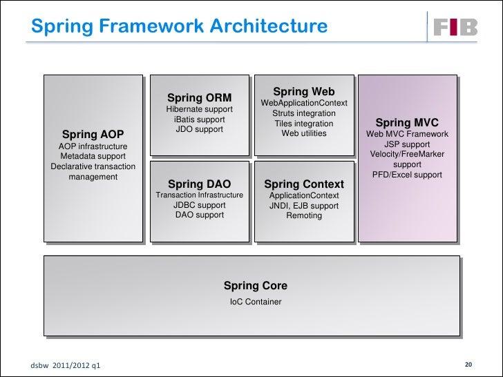 Struts hibernate architecture diagram wiring diagram schemes for Struts 1 architecture