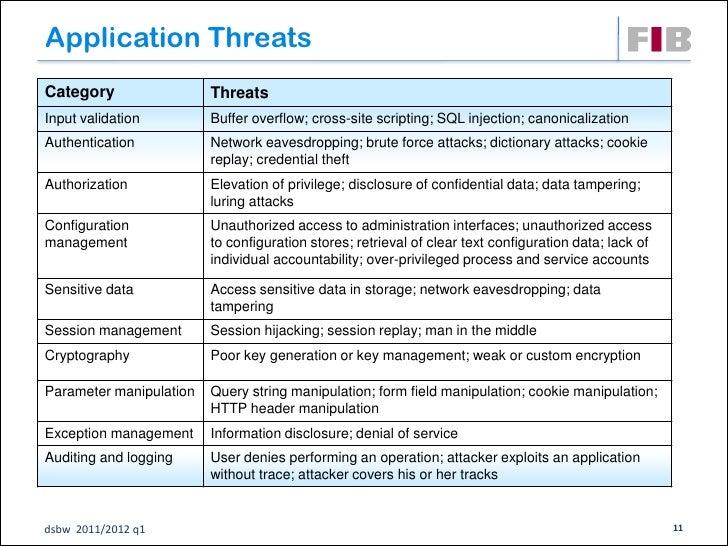 Application ThreatsCategory                 ThreatsInput validation         Buffer overflow; cross-site scripting; SQL inj...