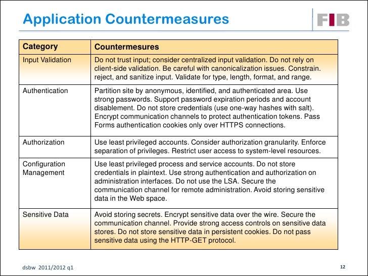 Application CountermeasuresCategory            CountermesuresInput Validation    Do not trust input; consider centralized ...