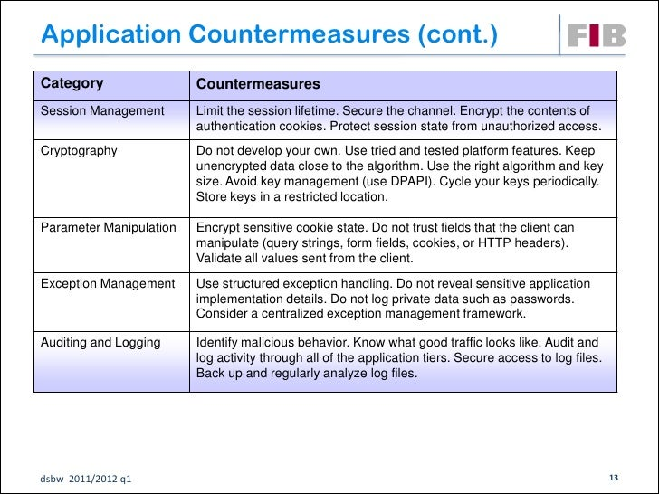 Application Countermeasures (cont.)Category                 CountermeasuresSession Management       Limit the session life...