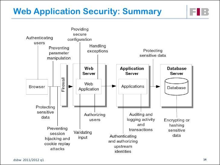 Web Application Security: Summarydsbw 2011/2012 q1                   14