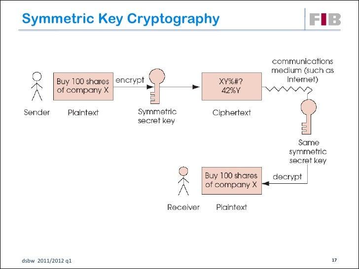Symmetric Key Cryptographydsbw 2011/2012 q1            17