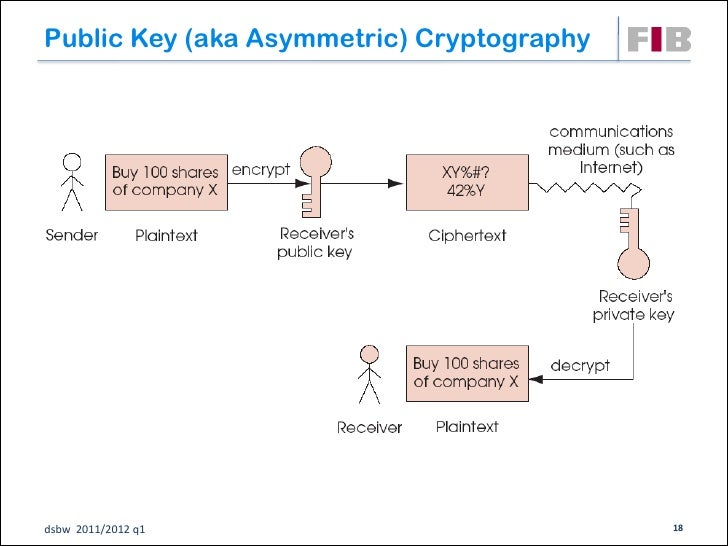 Public Key (aka Asymmetric) Cryptographydsbw 2011/2012 q1                          18