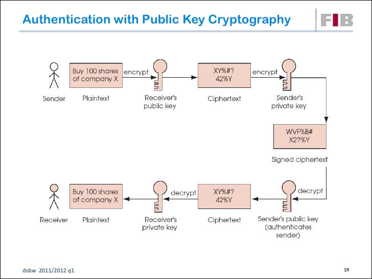 Authentication with Public Key Cryptographydsbw 2011/2012 q1                             19