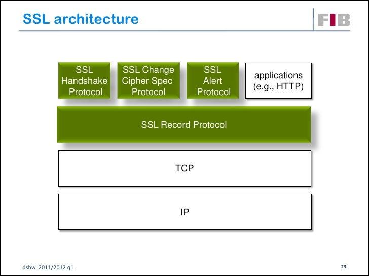SSL architecture               SSL      SSL Change           SSL                                                       app...