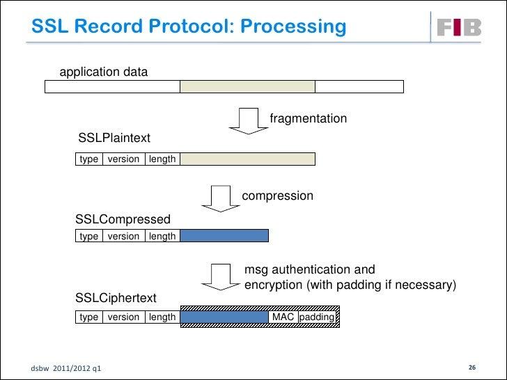 SSL Record Protocol: Processing      application data                                     fragmentation           SSLPlain...