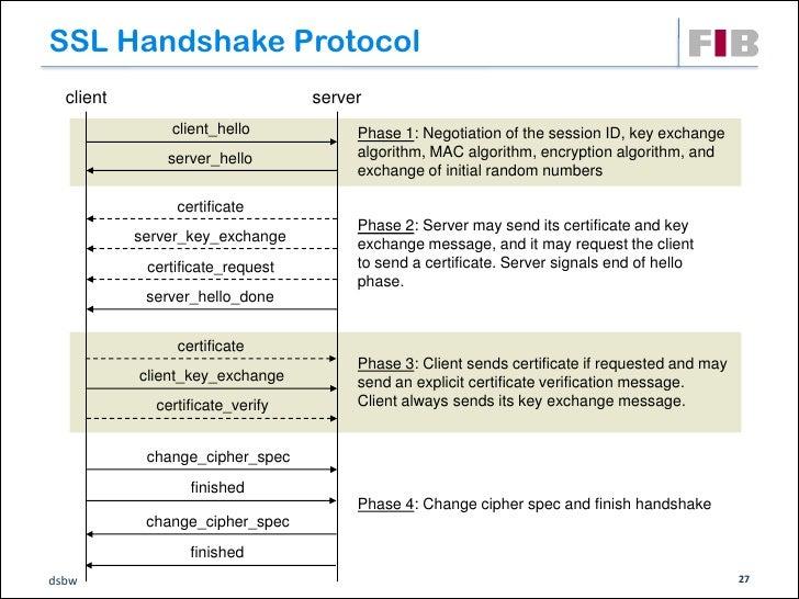 SSL Handshake Protocol  client                             server                    client_hello          Phase 1: Negoti...