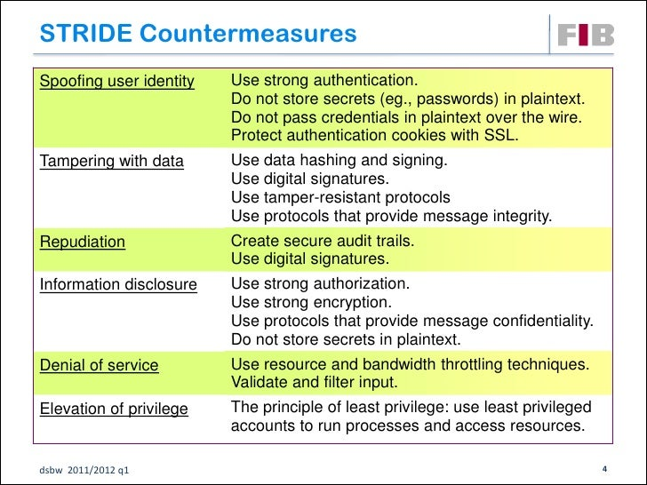 STRIDE CountermeasuresSpoofing user identity   Use strong authentication.                         Do not store secrets (eg...