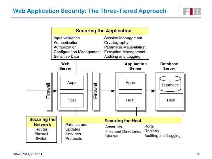 Web Application Security: The Three-Tiered Approachdsbw 2011/2012 q1                                     6