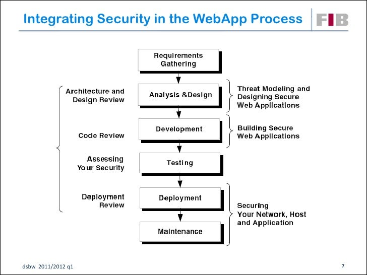 Integrating Security in the WebApp Processdsbw 2011/2012 q1                            7