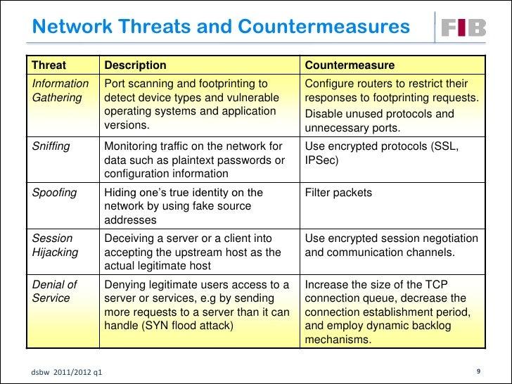Network Threats and CountermeasuresThreat              Description                             CountermeasureInformation  ...