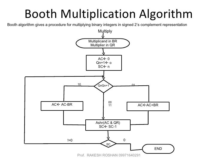 booth multiplication I'm new to vhdl and am trying to code up booth's multiplication algorithm i'm using xilinx and when i synthesize my code, i end up with a lot of warnings: upper is.