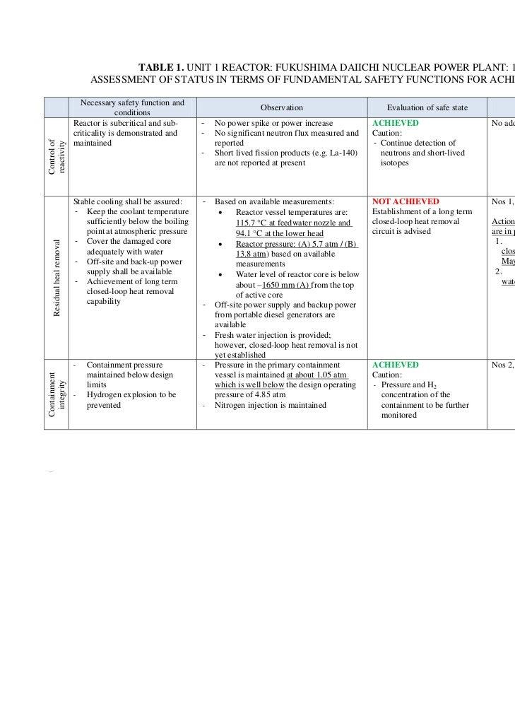 TABLE 1. UNIT 1 REACTOR: FUKUSHIMA DAIICHI NUCLEAR POWER PLANT: 11 MAY 2011                                          ASSES...