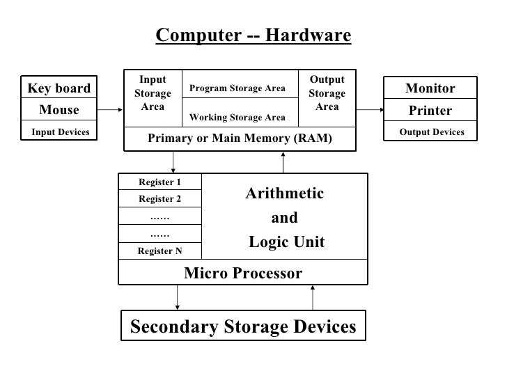 Computer -- Hardware Key board Mouse Input Devices Monitor Printer Output Devices Secondary Storage Devices Input Storage ...