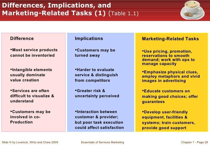 Essentials of Marketing- 13 edition PDF download free