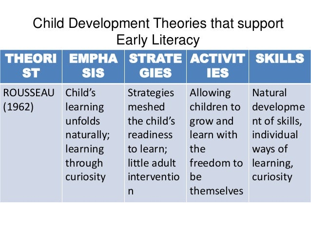 child developmental theorists essay Although this essay assignment was not listed as an official classification and division essay, because the author must focus on three main theories for children development and then provide details for each one, the essay is similar in structure to a t.