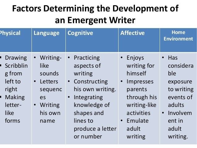 emergent writing stages Emergent writing steps 1 during this final stage of the emergent writing process, the writing of young children begin to mirror adult writing.