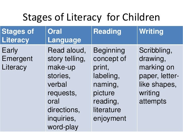 Stages of emergent writing