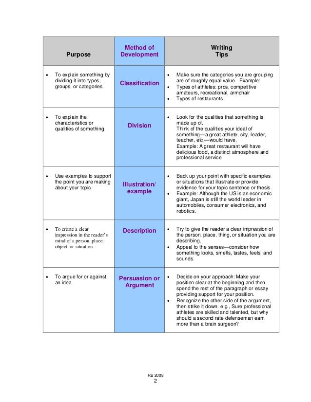 thesis development examples