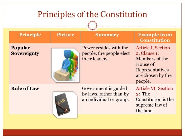 Unit 1 3 Day 1 Constitutional Principles