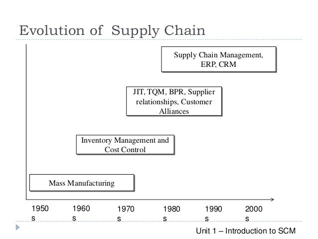 Supply Chain Management (SCM): Theory and Evolution