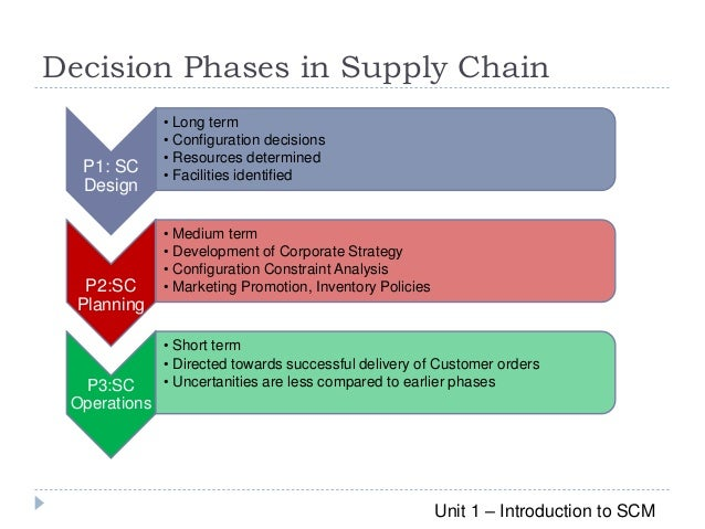 Supply Chain Management - Decision Phases