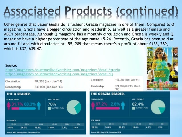 0 5 10 15 20 25 30 35 40 45 50 Number of Magazines This bar graph represents the number of magazines that Bauer Media Prod...