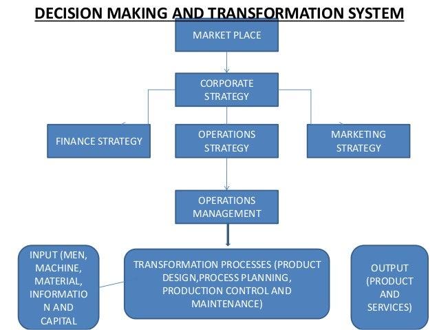 MARKET PLACE CORPORATE STRATEGY MARKETING STRATEGY OPERATIONS STRATEGY FINANCE STRATEGY OPERATIONS MANAGEMENT TRANSFORMATI...