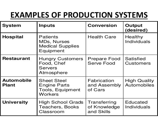 EXAMPLES OF PRODUCTION SYSTEMS System Inputs Conversion Output (desired) Hospital Patients MDs, Nurses Medical Supplies Eq...