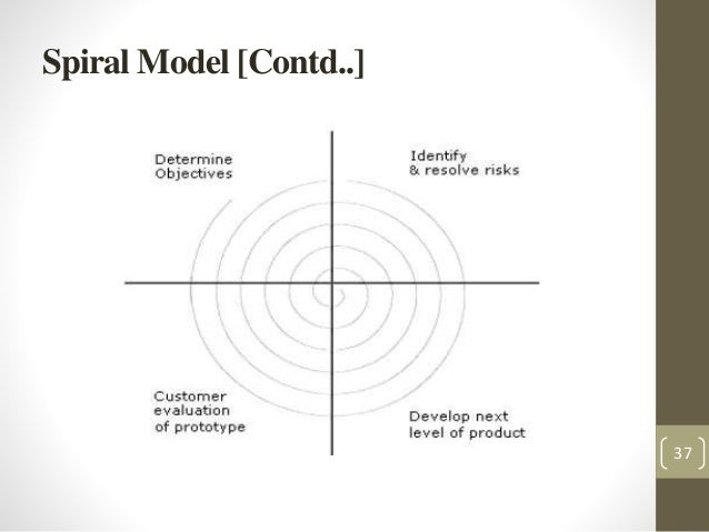 Software engineering crisis and process models spiral model contd ccuart Images
