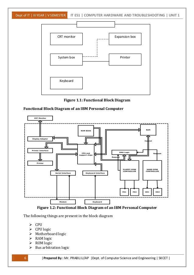Functional Block Diagram Of Motherboard ~ DIAGRAM