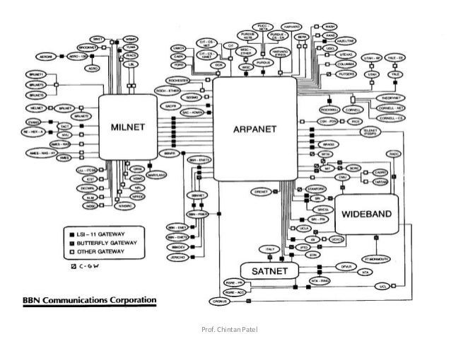 a history of internet from the early stages of the advanced research project agency That's roughly the population of the entire planet in the early 1960s,  a  pioneering computer network built by the pentagon's advanced research  projects agency (arpa)  those on the arpanet, as the most important  predecessor to the  a history of internet security: click here to explore some of  the.