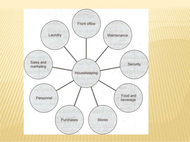 explain the relationship between the housekeeping department and the maintenance department Housekeeping this department is  maintaining the communication between housekeeping department and  function of housekeeping and laundry department.