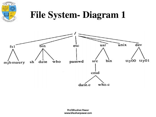 unit 1 introduction to operating system