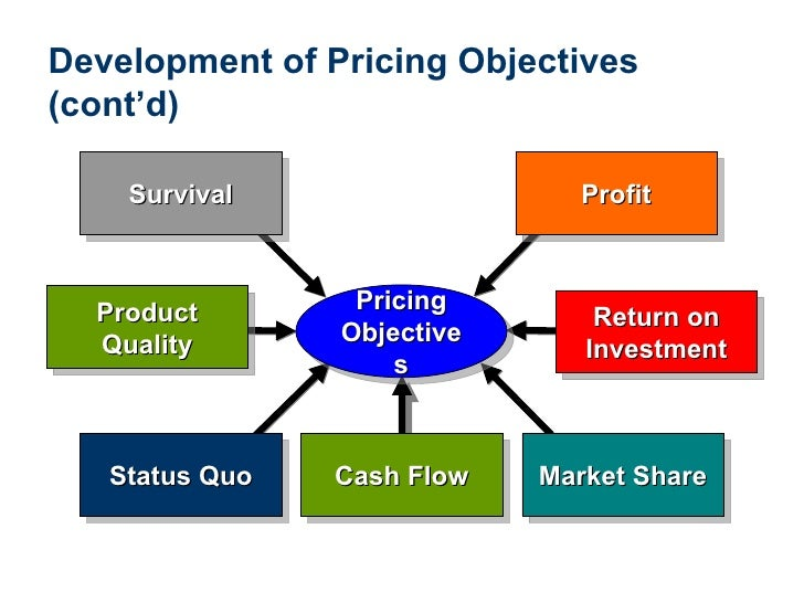 price in the marketing mix