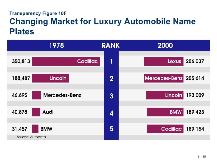 ford marketing mix 4p s Instead of the 4ps, a marketing mix for the 21st century might include the 4ms: merchandise, market, media and message  take the four leading automobile brands: ford, chevrolet, toyota and.