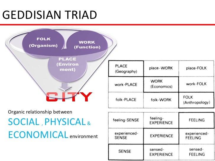 GEDDISIAN TRIADOrganic relationship betweenSOCIAL , PHYSICAL &ECONOMICAL environment