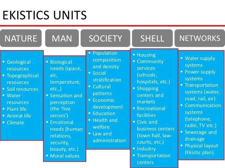 EKISTICS UNITSNATURE                 MAN            SOCIETY              SHELL             NETWORKS                       ...