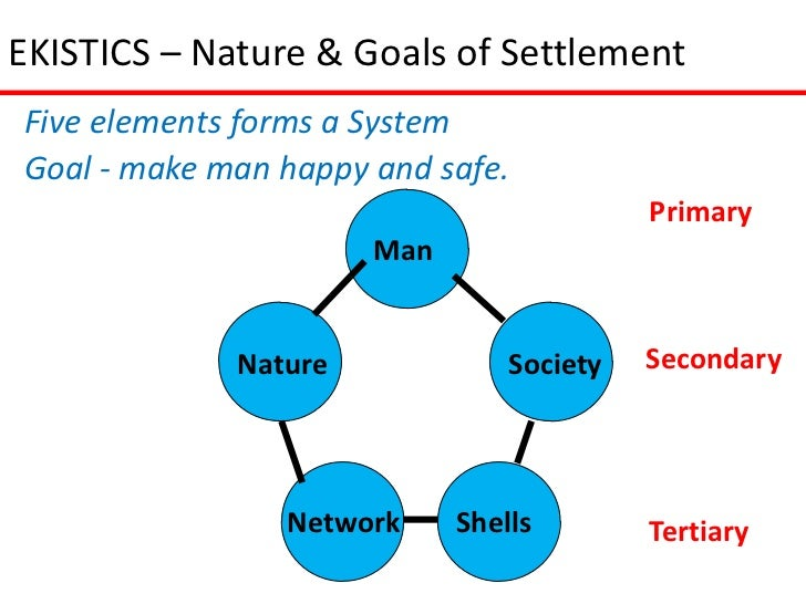 EKISTICS – Nature & Goals of SettlementFive elements forms a SystemGoal - make man happy and safe.                        ...