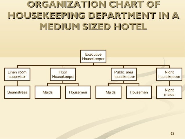 housekeeping deprtment chart picturte in hotl: Unit 1 the role of housekeeping in hospitality operations