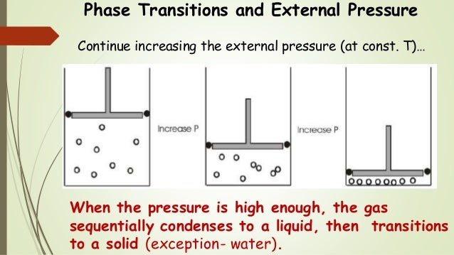 Phase Transitions and External Pressure Continue increasing the external pressure (at const. T)… When the pressure is high...