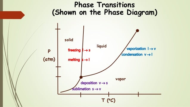 Chem 2  Temperature  Phase Diagrams Iii