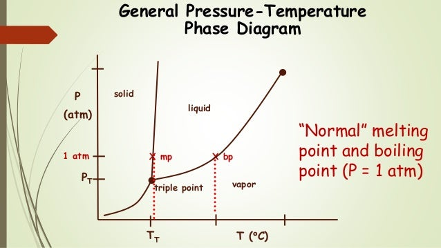 Chem 2 Pressuretemperature Phase Diagrams Iii