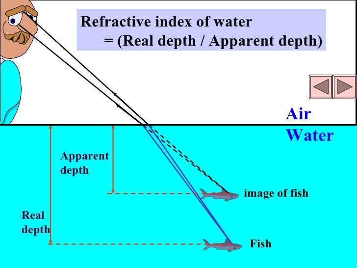 unit 12 2 refraction of light