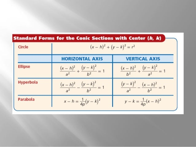 Conics how to write in standard form