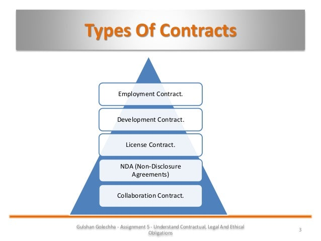 Types Of Employment Contracts. 4 Labour Law And Employment In
