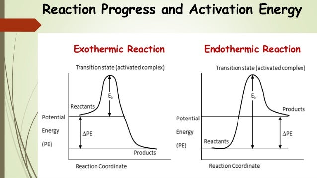 Chem 2 Chemical Kinetics Viii The Arrhenius Equation Activation E