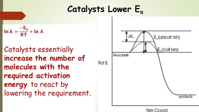 determining the activation energy of a catalysed reaction